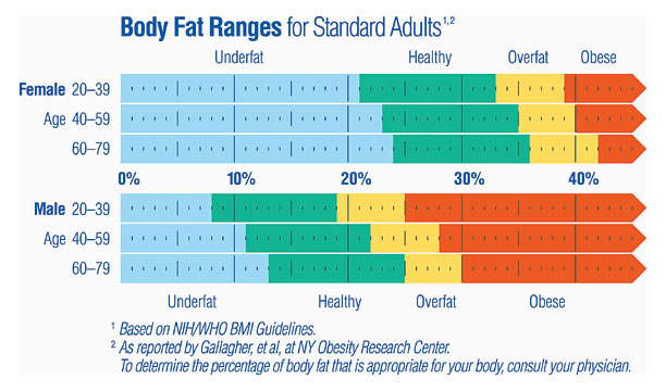 Souls Body fat index for women don't know